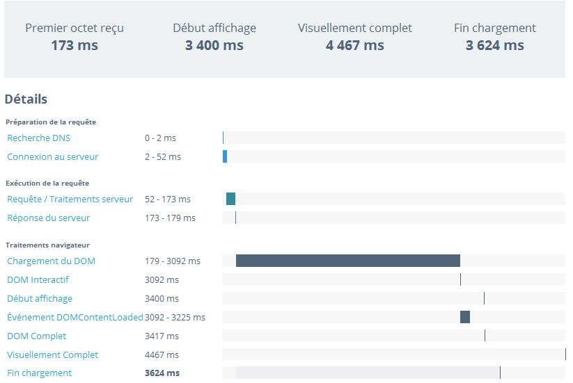Détail chargement page
